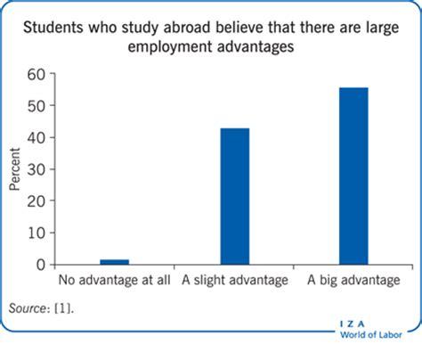 Benefits of study abroad essay